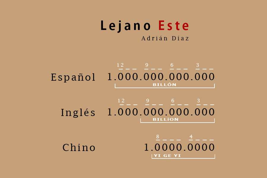 billón español, billion inglés, yi ge yi chino