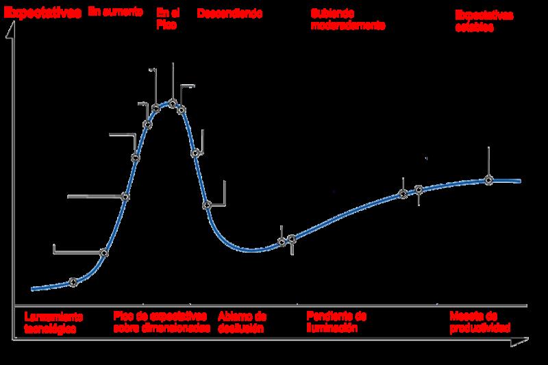 Diagrama Hype Cycle de Gartner